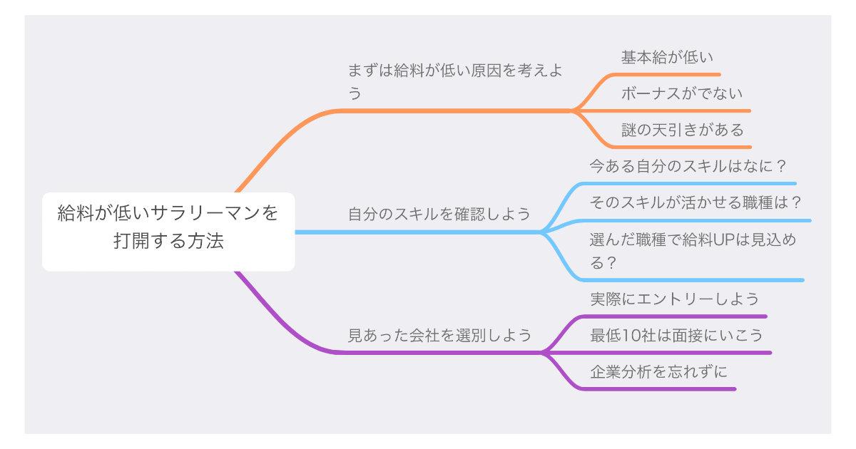 マインドマップの作成事例